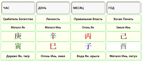 небесные стволы и земные ветви в калькуляторе ба цзы