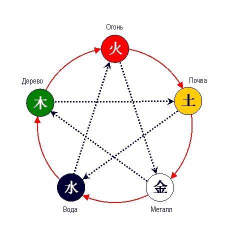 круг порождения У-Син